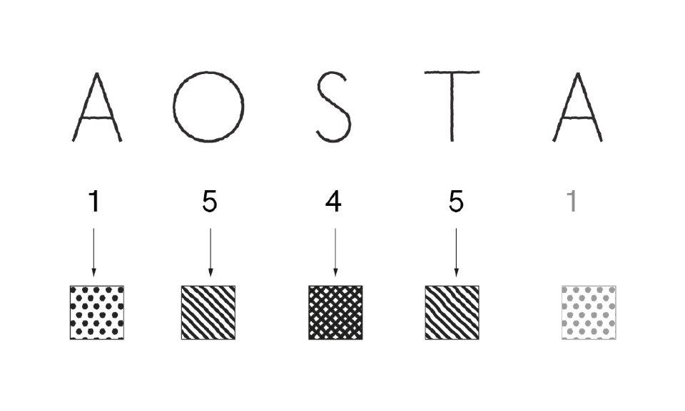 Dans le mot Aoste, la lettre 'A' a valeur de 0, 'O' de 5, ect