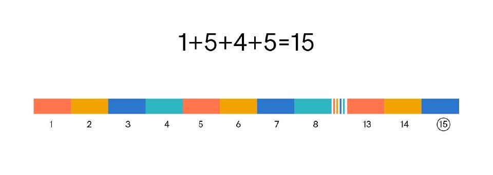 Idem pour les 4 couleurs ordonées sur un axe allant de 0 à 3, puis dans le même ordre de 4 à 7, ect